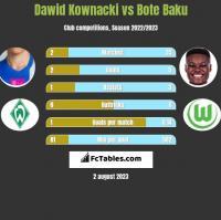 Dawid Kownacki vs Bote Baku h2h player stats