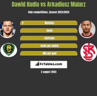 Dawid Kudla vs Arkadiusz Malarz h2h player stats