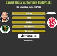 Dawid Kudla vs Dominik Budzynski h2h player stats