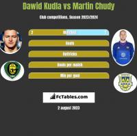 Dawid Kudła vs Martin Chudy h2h player stats