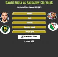Dawid Kudła vs Radosław Cierzniak h2h player stats