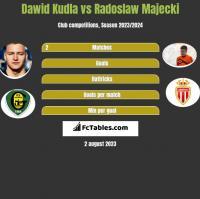 Dawid Kudła vs Radoslaw Majecki h2h player stats