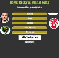 Dawid Kudla vs Michal Kolba h2h player stats