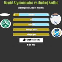 Dawid Szymonowicz vs Andrej Kadlec h2h player stats