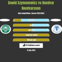 Dawid Szymonowicz vs Boedvar Boedvarsson h2h player stats
