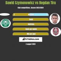 Dawid Szymonowicz vs Bogdan Tiru h2h player stats