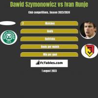 Dawid Szymonowicz vs Ivan Runje h2h player stats