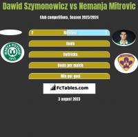 Dawid Szymonowicz vs Nemanja Mitrovic h2h player stats