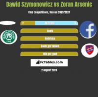 Dawid Szymonowicz vs Zoran Arsenic h2h player stats