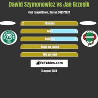 Dawid Szymonowicz vs Jan Grzesik h2h player stats