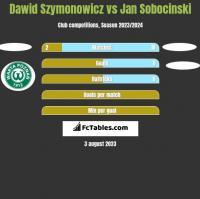 Dawid Szymonowicz vs Jan Sobocinski h2h player stats