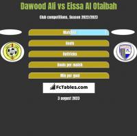 Dawood Ali vs Eissa Al Otaibah h2h player stats
