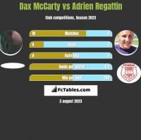 Dax McCarty vs Adrien Regattin h2h player stats
