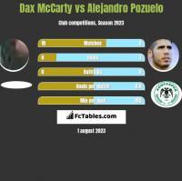 Dax McCarty vs Alejandro Pozuelo h2h player stats