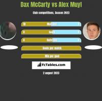 Dax McCarty vs Alex Muyl h2h player stats