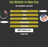 Dax McCarty vs Allan Cruz h2h player stats