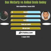 Dax McCarty vs Anibal Cesis Godoy h2h player stats