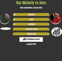 Dax McCarty vs Auro h2h player stats