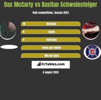 Dax McCarty vs Bastian Schweinsteiger h2h player stats
