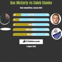 Dax McCarty vs Caleb Stanko h2h player stats