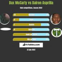 Dax McCarty vs Dairon Asprilla h2h player stats
