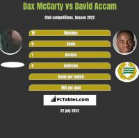 Dax McCarty vs David Accam h2h player stats