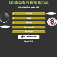 Dax McCarty vs David Guzman h2h player stats