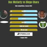 Dax McCarty vs Diego Chara h2h player stats