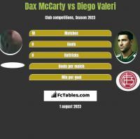 Dax McCarty vs Diego Valeri h2h player stats
