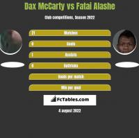 Dax McCarty vs Fatai Alashe h2h player stats