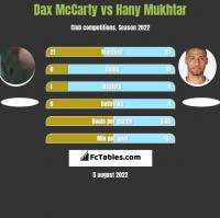 Dax McCarty vs Hany Mukhtar h2h player stats