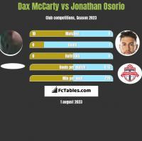 Dax McCarty vs Jonathan Osorio h2h player stats