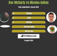 Dax McCarty vs Nicolas Gaitan h2h player stats