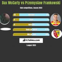 Dax McCarty vs Przemysław Frankowski h2h player stats