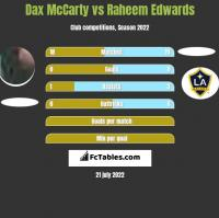Dax McCarty vs Raheem Edwards h2h player stats