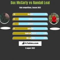 Dax McCarty vs Randall Leal h2h player stats