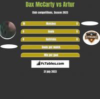 Dax McCarty vs Artur h2h player stats