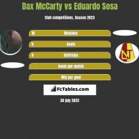 Dax McCarty vs Eduardo Sosa h2h player stats