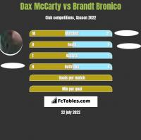 Dax McCarty vs Brandt Bronico h2h player stats