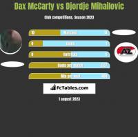 Dax McCarty vs Djordje Mihailovic h2h player stats