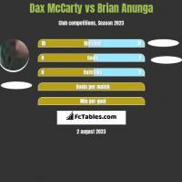 Dax McCarty vs Brian Anunga h2h player stats