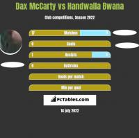 Dax McCarty vs Handwalla Bwana h2h player stats