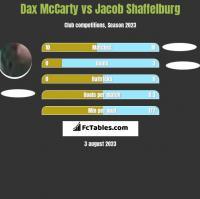Dax McCarty vs Jacob Shaffelburg h2h player stats