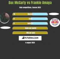 Dax McCarty vs Frankie Amaya h2h player stats