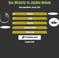 Dax McCarty vs Jayden Nelson h2h player stats