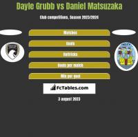 Dayle Grubb vs Daniel Matsuzaka h2h player stats