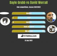 Dayle Grubb vs David Worrall h2h player stats