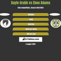 Dayle Grubb vs Ebou Adams h2h player stats