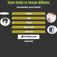 Dayle Grubb vs George Williams h2h player stats