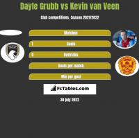 Dayle Grubb vs Kevin van Veen h2h player stats